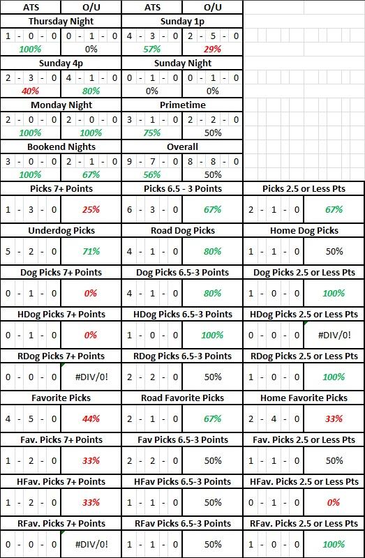 NFL Week 1 Results Splits.jpg